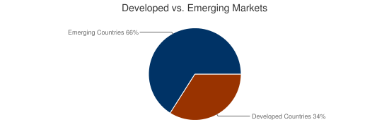 Developed vs. Emerging Markets