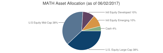 MATH Asset Allocation (as of 06/02/2017)