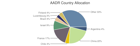 AADR Country Allocation