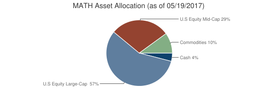 MATH Asset Allocation (as of 05/19/2017)