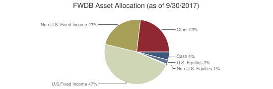 FWDB Asset Allocation (as of 9/30/2017)