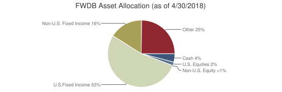 FWDB Asset Allocation (as of 4/30/2018)