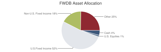 FWDB Asset Allocation