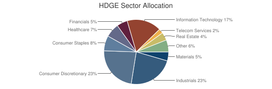 HDGE Sector Allocation