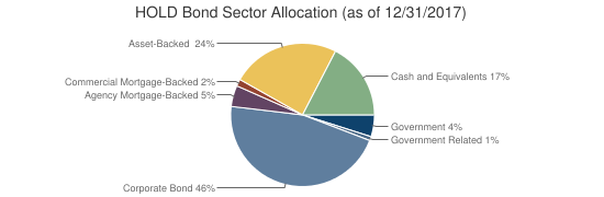 HOLD Bond Sector Allocation (as of 12/31/2017)