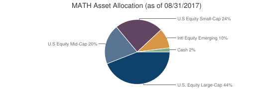 MATH Asset Allocation (as of 08/31/2017)