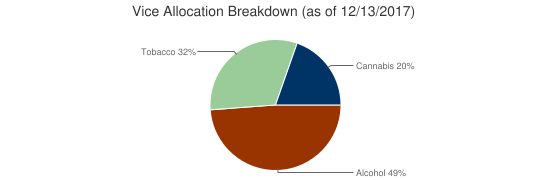 Vice Allocation Breakdown (as of 12/13/2017)