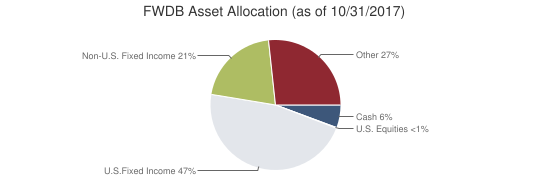 FWDB Asset Allocation (as of 10/31/2017)