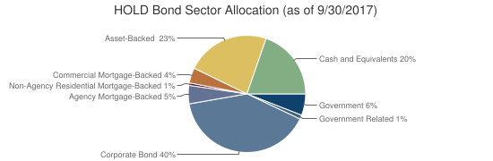 HOLD Bond Sector Allocation (as of 9/30/2017)