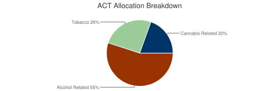 ACT Allocation Breakdown