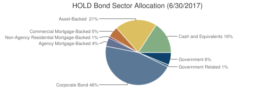 HOLD Bond Sector Allocation (6/30/2017)