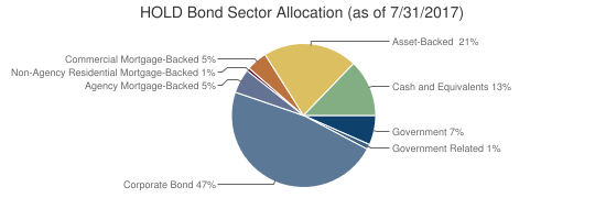 HOLD Bond Sector Allocation (as of 7/31/2017)