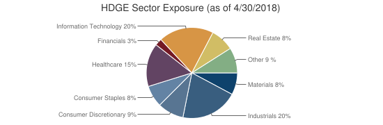 HDGE Sector Exposure (as of 4/30/2018)