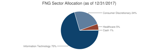 FNG Sector Allocation (as of 12/31/2017)