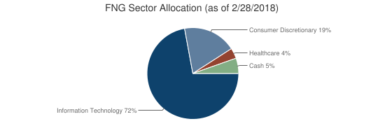 FNG Sector Allocation (as of 2/28/2018)