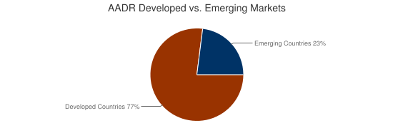 AADR Developed vs. Emerging Markets