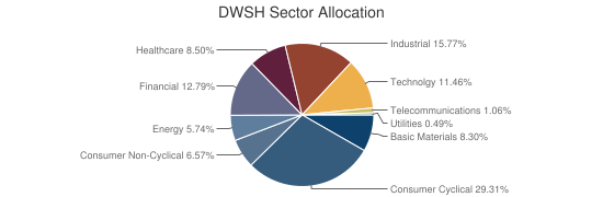DWSH Sector Allocation