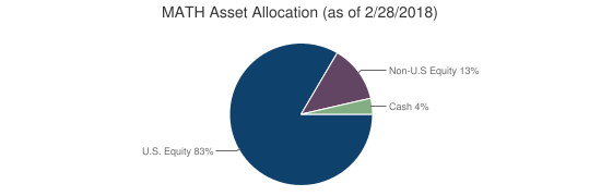 MATH Asset Allocation (as of 2/28/2018)