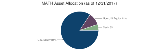 MATH Asset Allocation (as of 12/31/2017)
