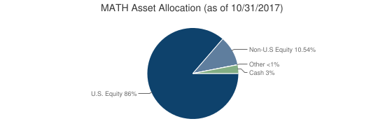 MATH Asset Allocation (as of 10/31/2017)