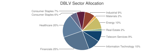 DBLV Sector Allocation
