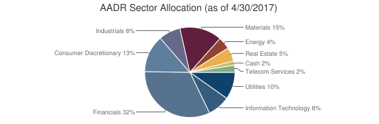 AADR Sector Allocation (as of 4/30/2017)