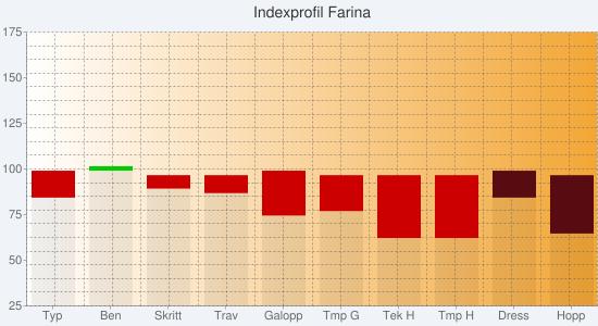Chart?chs=550x300&cht=bvs&chco=00000010,cc0000,00cc00,00000010,580c12,0b6711&chf=bg,s,f0f4f9|c,lg,0,ffffff,0,f3a635,1&chxt=y,x&chxl=1:|typ|ben|skritt|trav|galopp|tmp+g|tek+h|tmp+h|dress|hopp&chxr=0,25,175&chg=5.0,5.0,2.0,2