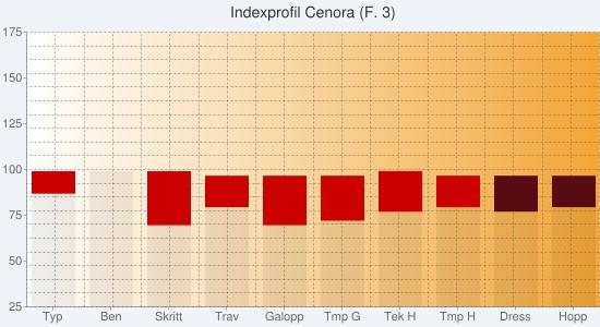 Chart?chs=550x300&cht=bvs&chco=00000010,cc0000,00cc00,00000010,580c12,0b6711&chf=bg,s,f0f4f9 c,lg,0,ffffff,0,f3a635,1&chxt=y,x&chxl=1: typ ben skritt trav galopp tmp+g tek+h tmp+h dress hopp&chxr=0,25,175&chg=5.0,5.0,2.0,2.0&chd=s:zeswstvwaa,famhlkjhaa,aaaaaaaaaa,aaaaaaaavw,aaaaaaaaih,aaaaaaaaaa&chtt=indexprofil+cenora+(f