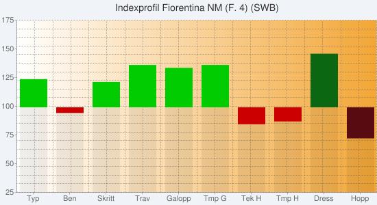 Chart?chs=550x300&cht=bvs&chco=00000010,cc0000,00cc00,00000010,580c12,0b6711&chf=bg,s,f0f4f9|c,lg,0,ffffff,0,f3a635,1&chxt=y,x&chxl=1:|typ|ben|skritt|trav|galopp|tmp+g|tek+h|tmp+h|dress|hopp&chxr=0,25,175&chg=5.0,5.0,2.0,2.0&chd=s:eceeeeyzaa,acaaaagfaa,kajpopaaaa,aaaaaaaaet,aaaaaaaaal,aaaaaaaata&chtt=indexprofil+fiorentina+nm+(f