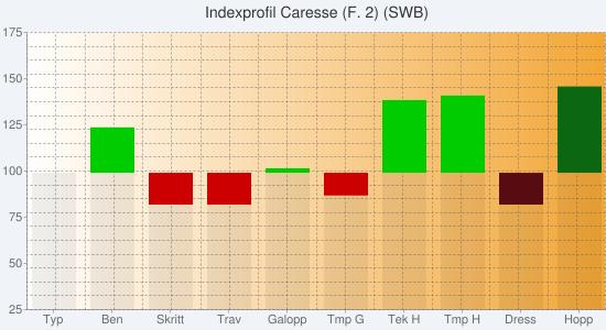 Chart?chs=550x300&cht=bvs&chco=00000010,cc0000,00cc00,00000010,580c12,0b6711&chf=bg,s,f0f4f9|c,lg,0,ffffff,0,f3a635,1&chxt=y,x&chxl=1:|typ|ben|skritt|trav|galopp|tmp+g|tek+h|tmp+h|dress|hopp&chxr=0,25,175&chg=5.0,5.0,2.0,2.0&chd=s:eexxezeeaa,aahhafaaaa,akaabaqraa,aaaaaaaaxe,aaaaaaaaha,aaaaaaaaat&chtt=indexprofil+caresse+(f
