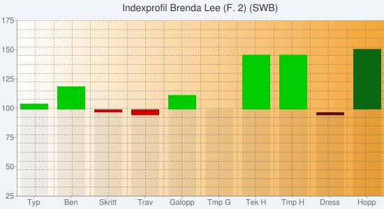 Chart?chs=550x300&cht=bvs&chco=00000010,cc0000,00cc00,00000010,580c12,0b6711&chf=bg,s,f0f4f9|c,lg,0,ffffff,0,f3a635,1&chxt=y,x&chxl=1:|typ|ben|skritt|trav|galopp|tmp+g|tek+h|tmp+h|dress|hopp&chxr=0,25,175&chg=5.0,5.0,2.0,2.0&chd=s:eedceeeeaa,aabcaaaaaa,ciaafattaa,aaaaaaaace,aaaaaaaaba,aaaaaaaaav&chtt=indexprofil+brenda+lee+(f