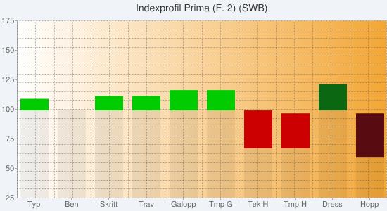 Chart?chs=550x300&cht=bvs&chco=00000010,cc0000,00cc00,00000010,580c12,0b6711&chf=bg,s,f0f4f9|c,lg,0,ffffff,0,f3a635,1&chxt=y,x&chxl=1:|typ|ben|skritt|trav|galopp|tmp+g|tek+h|tmp+h|dress|hopp&chxr=0,25,175&chg=5.0,5.0,2.0,2.0&chd=s:eeeeeerraa,aaaaaanmaa,eaffhhaaaa,aaaaaaaaeo,aaaaaaaaap,aaaaaaaaja&chtt=indexprofil+prima+(f