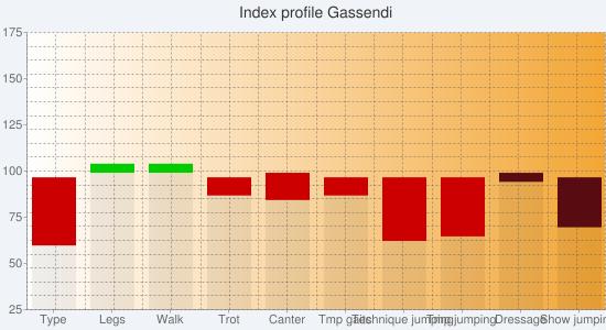 Chart?chs=550x300&cht=bvs&chco=00000010,cc0000,00cc00,00000010,580c12,0b6711&chf=bg,s,f0f4f9 c,lg,0,ffffff,0,f3a635,1&chxt=y,x&chxl=1: type legs walk trot canter tmp+gaits technique+jumping tmp+jumping dressage show+jumping&chxr=0,25,175&chg=5.0,5.0,2.0,2