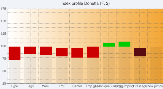 Chart?chs=550x300&cht=bvs&chco=00000010,cc0000,00cc00,00000010,580c12,0b6711&chf=bg,s,f0f4f9 c,lg,0,ffffff,0,f3a635,1&chxt=y,x&chxl=1: type legs walk trot canter tmp+gaits technique+jumping tmp+jumping dressage show+jumping&chxr=0,25,175&chg=5.0,5.0,2.0,2.0&chd=s:tyxwvveeaa,lghhijaaaa,aaaaaadeaa,aaaaaaaawe,aaaaaaaaha,aaaaaaaaaa&chtt=index+profile+donetta+(f
