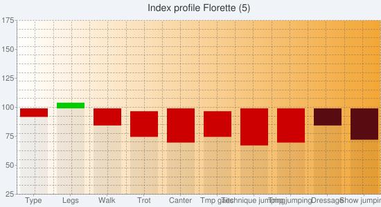 Chart?chs=550x300&cht=bvs&chco=00000010,cc0000,00cc00,00000010,580c12,0b6711&chf=bg,s,f0f4f9|c,lg,0,ffffff,0,f3a635,1&chxt=y,x&chxl=1:|type|legs|walk|trot|canter|tmp+gaits|technique+jumping|tmp+jumping|dressage|show+jumping&chxr=0,25,175&chg=5.0,5.0,2.0,2