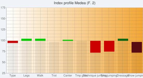 Chart?chs=550x300&cht=bvs&chco=00000010,cc0000,00cc00,00000010,580c12,0b6711&chf=bg,s,f0f4f9|c,lg,0,ffffff,0,f3a635,1&chxt=y,x&chxl=1:|type|legs|walk|trot|canter|tmp+gaits|technique+jumping|tmp+jumping|dressage|show+jumping&chxr=0,25,175&chg=5.0,5.0,2.0,2.0&chd=s:ceedeetuaa,caaaaalkaa,accabaaaaa,aaaaaaaaet,aaaaaaaaak,aaaaaaaaca&chtt=index+profile+medea+(f