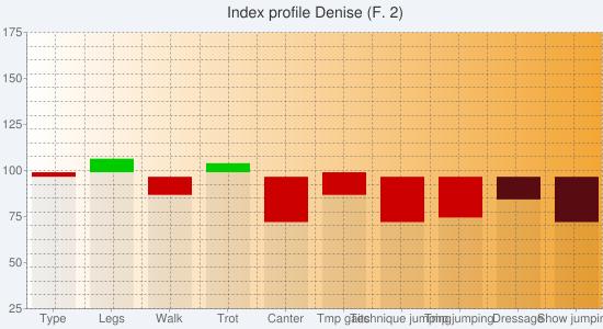 Chart?chs=550x300&cht=bvs&chco=00000010,cc0000,00cc00,00000010,580c12,0b6711&chf=bg,s,f0f4f9|c,lg,0,ffffff,0,f3a635,1&chxt=y,x&chxl=1:|type|legs|walk|trot|canter|tmp+gaits|technique+jumping|tmp+jumping|dressage|show+jumping&chxr=0,25,175&chg=5.0,5.0,2.0,2.0&chd=s:dezetztuaa,baeakfkjaa,adacaaaaaa,aaaaaaaayt,aaaaaaaafk,aaaaaaaaaa&chtt=index+profile+denise+(f