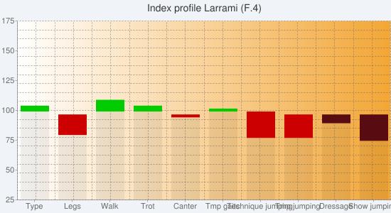 Chart?chs=550x300&cht=bvs&chco=00000010,cc0000,00cc00,00000010,580c12,0b6711&chf=bg,s,f0f4f9|c,lg,0,ffffff,0,f3a635,1&chxt=y,x&chxl=1:|type|legs|walk|trot|canter|tmp+gaits|technique+jumping|tmp+jumping|dressage|show+jumping&chxr=0,25,175&chg=5.0,5.0,2.0,2.0&chd=s:eweecevvaa,ahaabajiaa,caecabaaaa,aaaaaaaaau,aaaaaaaadj,aaaaaaaaaa&chtt=index+profile+larrami+(f