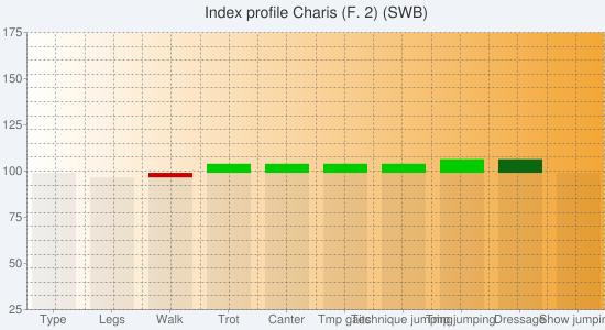 Chart?chs=550x300&cht=bvs&chco=00000010,cc0000,00cc00,00000010,580c12,0b6711&chf=bg,s,f0f4f9|c,lg,0,ffffff,0,f3a635,1&chxt=y,x&chxl=1:|type|legs|walk|trot|canter|tmp+gaits|technique+jumping|tmp+jumping|dressage|show+jumping&chxr=0,25,175&chg=5.0,5.0,2.0,2.0&chd=s:eddeeeeeaa,aabaaaaaaa,aaaccccdaa,aaaaaaaaee,aaaaaaaaaa,aaaaaaaada&chtt=index+profile+charis+(f