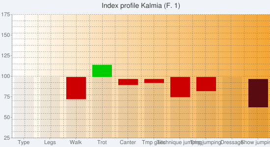 Chart?chs=550x300&cht=bvs&chco=00000010,cc0000,00cc00,00000010,580c12,0b6711&chf=bg,s,f0f4f9|c,lg,0,ffffff,0,f3a635,1&chxt=y,x&chxl=1:|type|legs|walk|trot|canter|tmp+gaits|technique+jumping|tmp+jumping|dressage|show+jumping&chxr=0,25,175&chg=5.0,5.0,2.0,2.0&chd=s:eeteabuxaa,aaladckhaa,aaagaaaaaa,aaaaaaaaep,aaaaaaaaao,aaaaaaaaaa&chtt=index+profile+kalmia+(f