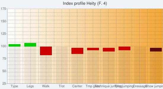 Chart?chs=550x300&cht=bvs&chco=00000010,cc0000,00cc00,00000010,580c12,0b6711&chf=bg,s,f0f4f9|c,lg,0,ffffff,0,f3a635,1&chxt=y,x&chxl=1:|type|legs|walk|trot|canter|tmp+gaits|technique+jumping|tmp+jumping|dressage|show+jumping&chxr=0,25,175&chg=5.0,5.0,2.0,2.0&chd=s:eexeybabaa,aahafcddaa,cdaaaaaaaa,aaaaaaaaea,aaaaaaaaad,aaaaaaaaaa&chtt=index+profile+heity+(f