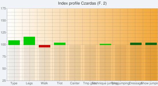 Chart?chs=550x300&cht=bvs&chco=00000010,cc0000,00cc00,00000010,580c12,0b6711&chf=bg,s,f0f4f9|c,lg,0,ffffff,0,f3a635,1&chxt=y,x&chxl=1:|type|legs|walk|trot|canter|tmp+gaits|technique+jumping|tmp+jumping|dressage|show+jumping&chxr=0,25,175&chg=5.0,5.0,2.0,2.0&chd=s:eeceeeeeaa,aacaaaaaaa,ehacaabaaa,aaaaaaaaee,aaaaaaaaaa,aaaaaaaacc&chtt=index+profile+czardas+(f