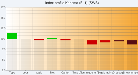 Chart?chs=550x300&cht=bvs&chco=00000010,cc0000,00cc00,00000010,580c12,0b6711&chf=bg,s,f0f4f9|c,lg,0,ffffff,0,f3a635,1&chxt=y,x&chxl=1:|type|legs|walk|trot|canter|tmp+gaits|technique+jumping|tmp+jumping|dressage|show+jumping&chxr=0,25,175&chg=5.0,5.0,2.0,2.0&chd=s:eededezbaa,aababaecaa,gaabaaaaaa,aaaaaaaacz,aaaaaaaabe,aaaaaaaaaa&chtt=index+profile+karisma+(f