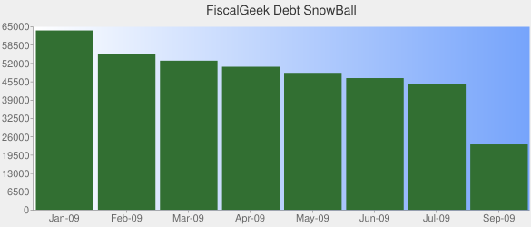 Post image for Principal vs. Prepaying, Our Debt Snowball and How Wachovia Stole $8.03