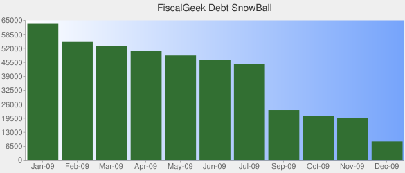 FiscalGeek's Debt Snowball