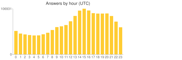 Answers per hour, peak is at 15 (UTC)