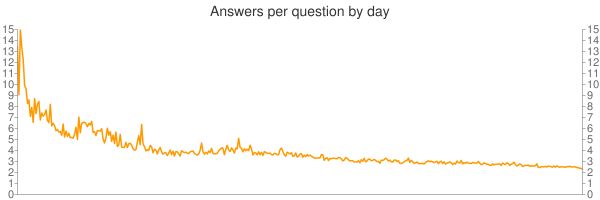graph of answers per question by day