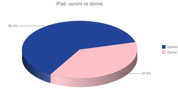iPad: uomini vs donne
