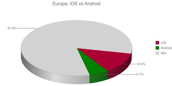 Europa: iOS vs Android