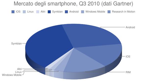 Mercato degli smartphone, Q3 2010 (dati Gartner)